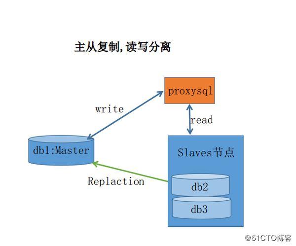 destoon读写分离插件,一主一从,一主多从,模块分库,跨库查询插件
